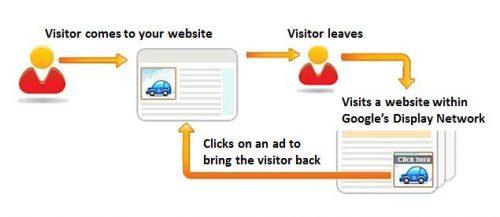 Set Up A Google PPC Campaign